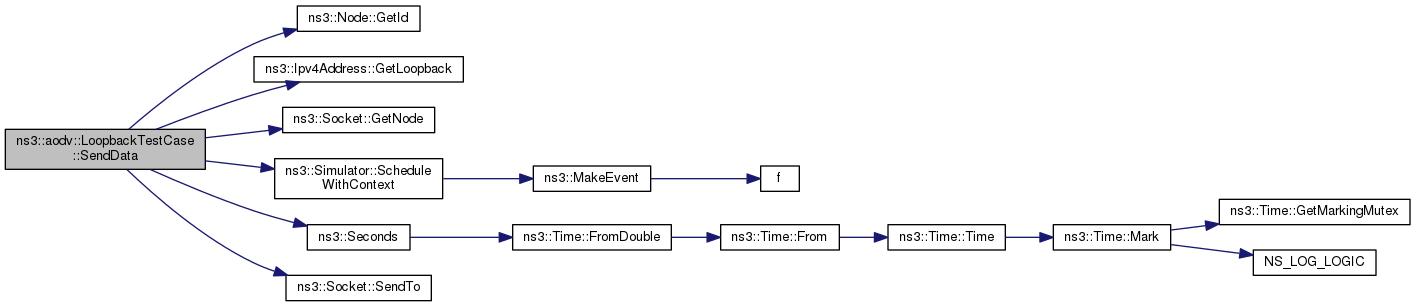ns-3: ns3::aodv::LoopbackTestCase Class Reference