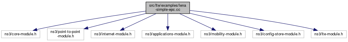ns-3: src/lte/examples/lena-simple-epc cc File Reference