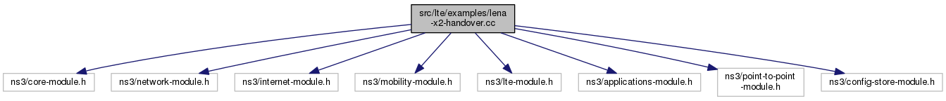 ns-3: src/lte/examples/lena-x2-handover cc File Reference