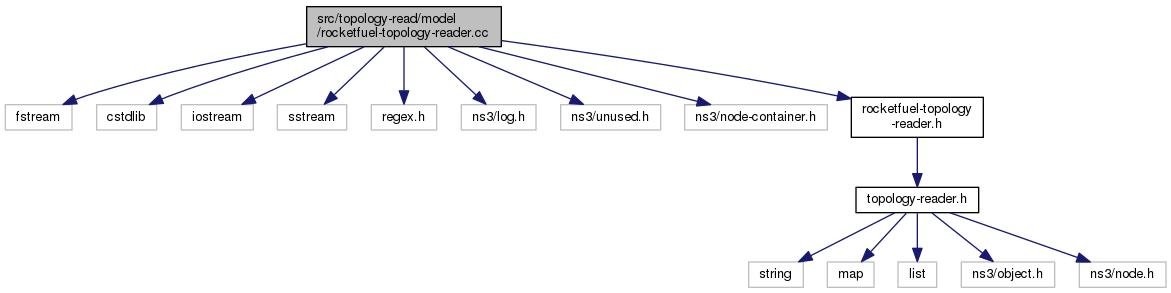 ns-3: src/topology-read/model/rocketfuel-topology-reader cc File